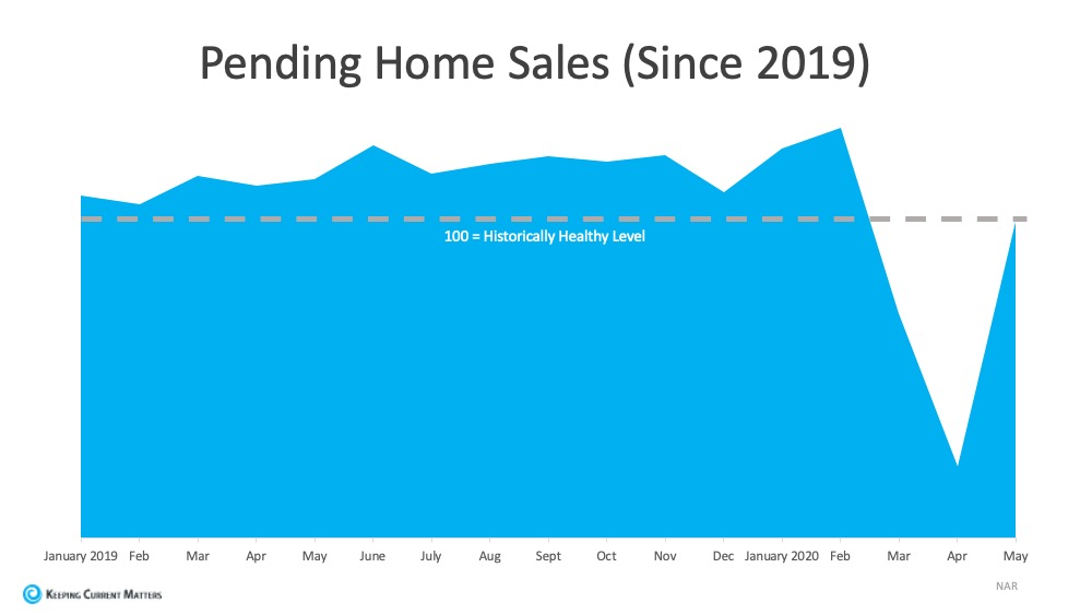 Graph of Pending Home Sales